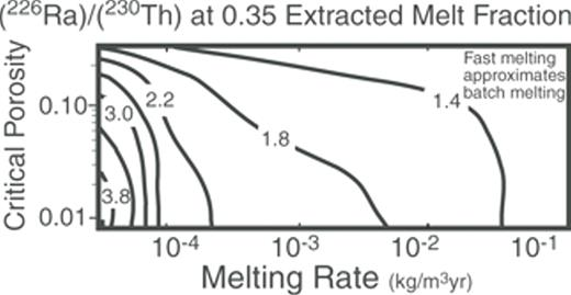 Time-dependent incongruent melting model using partition coefficients suggested by Berlo et al. (2004).