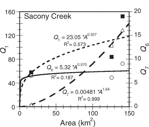 """Graph of peak flows (m3/s) versus catchment area for the Sacony Creek watershed, using data for events 1, 6, and 7 in Table 3 of Galster et al. (2006). Equation 1–type fits indicate exponents of 0.327, 0.07, and 1.64, which compare with 0.32, 0.19 (incorrect), and 1.61 reported by Galster et al. Values of """"k"""" are positive as shown by our multiplicative factors (23.05, 5.32, 0.00481); these differ from Galster et al.'s values (1.37, 0.47, −2.25), which approximate log k in the first and third cases. Note the poor quality of the fits and the enormous range for c and k for only three events in this single creek."""