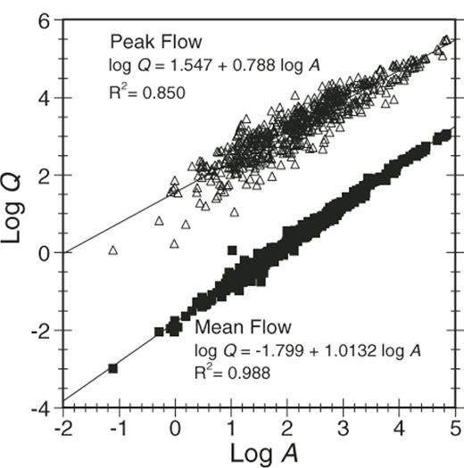 Log-log plot for discharge (Q, m3/s) versus drainage area (A, km2) for 550 USGS gaging stations in Pennsylvania. The linear relation for mean flow (squares) has a unit slope, so c = 1, but c~0.79 for maximum historic discharge (open triangles). A similar diagram for Missouri watersheds (Criss, 2003) also shows a unit slope for the mean flow relationship, but has c~0.5 for record flows. No data from either state suggest slopes greater than one.
