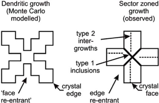 Schematic drawings comparing 'face re-entrants' on hopper/dendritic crystals and edge re-entrants on textural sector-zoned crystals.