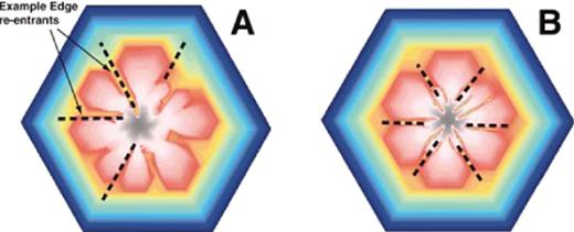 Monte Carlo (MC) crystal growth simulations showing formation of edge re-entrants. A: Transitional case with edge and face re-entrants. Dashed lines trace out positions of edge reentrants during growth. Degree of supersaturation decreases during growth, such that Δμ/kT = 9.25 for first 5% of growth history, decreasing to 5 for the next 20%, and then to 10−2 for the remaining 75% (Δμ = chemical potential difference; k = Boltzmann's constant; T = absolute temperature). Nutrient aqueous species generated at edge of circular source region at some distance from crystal; normalized bond strength = 8; and interaction energy ratio = 0.1. See Wilbur and Ague (2006) for detailed discussion. B: Similar to Figure 1A, but Δμ/kT = 9.7 for first 5% of growth history, decreasing to 5 for the next 20%, and then to 10−2 for the remaining 75%. Nutrient aqueous species generated throughout circular source region surrounding crystal.
