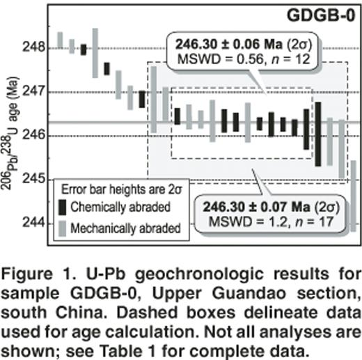 U-Pb geochronologic results for sample GDGB-0, Upper Guandao section, south China. Dashed boxes delineate data used for age calculation. Not all analyses are shown; see Table 1 for complete data.