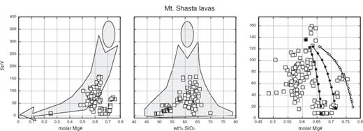"Compositions of lavas from Mt. Shasta (Grove et al., 2002,2005). Right panel, with expanded vertical axis, illustrates lava data and mixing trajectories from Streck et al. (2007). Along these mixing trajectories, symbols are as follows: Circle—""dacite;"" square—""high alumina olivine tholeiite"" (HAOT); diamond—""basaltic andesite"" (BA); filled symbols—lava mixing alone; open symbols—lava mixing after harzburgite is added to mafic end member in proportions required by Streck et al."
