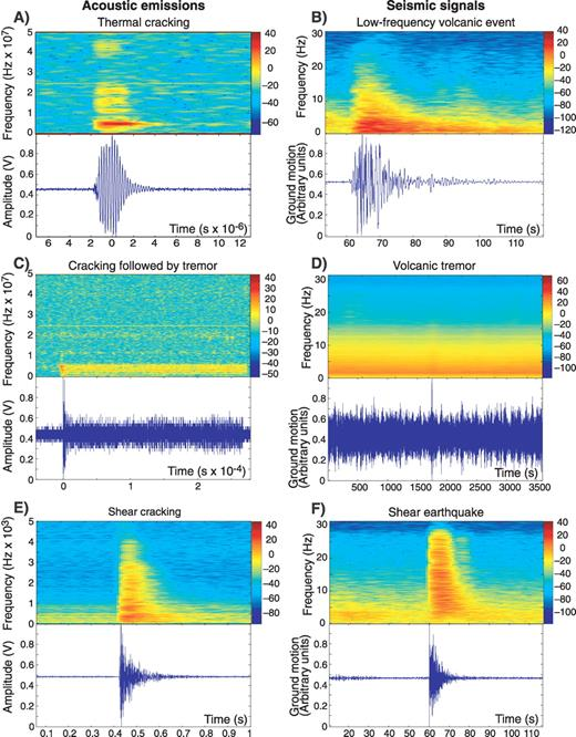 Seismicity preceding volcanic eruptions new experimental insights normalized spectrogram top and seismogram bottom of a fandeluxe Choice Image