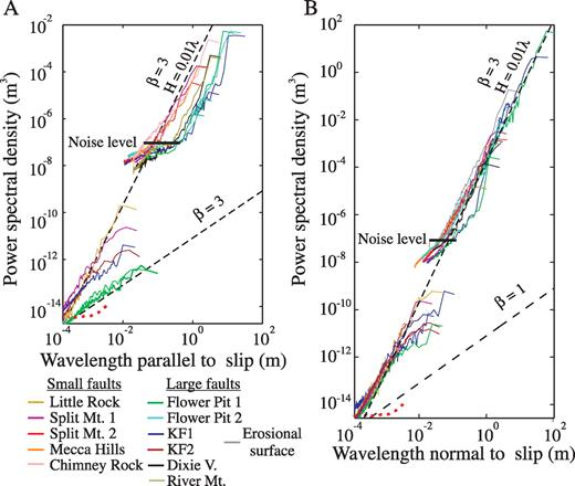 Evolution Of Fault Surface Roughness With Slip Geology