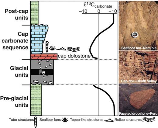 Figure 1. Generalized Neo-proterozoic glacial-cap carbonate succession.