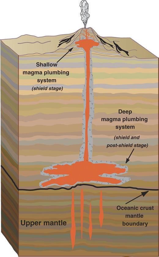 Figure 1. Schematic illustration of deep and shallow magma plumbing systems associated with shield and post-shield stages of Hawaiian magmatism. Relatively low magma supply associated with pre-shield and rejuvenated stages precludes persistent crustal plumbing systems. Figure modifi ed after Spera and Bohrson (2004).