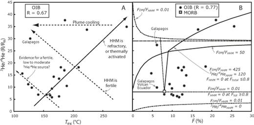 A: OIB excess temperature (Tex) versus 3He/4Hemax; R—correlation coefficient. B: Total melt fraction (F) of parental liquids (Putirka, 2008) versus 3He/4Hemax. Dashed curves: HHM is more fertile than DM (FHHM>FDM). Solid curves: HHM is less fertile than DM (FDM>FHHM). If FDM = FHHM, 3He/4He = 29 for all F. Stepped curves: HHM is either exhausted (dashed curve) or not yet melted (solid curve) at F = 0.8, so as to explain MORB. All curves assume [He] = 1013 atoms/g for DM and HHM (Jackson et al., 2008), 3He/4HeDM = 8, and 3He/4HeHHM = 50, except as noted.