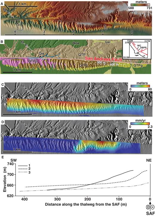 Dragon's Back pressure ridge (DBPR) and relatively stationary uplift zone. A: Airborne Laser Swath Mapping (ALSM) topography (1 m digital elevation model [DEM]); B: geology (modified from Arrowsmith, 1995); C: total rock uplift (sensu England and Molnar, 1990) inferred from distribution of geologic contacts, assuming initially horizontal contacts; D: instantaneous rock uplift rate (assuming 33 mm/yr of right-lateral slip along San Andreas fault [SAF]); and E: along-channel profiles of basin numbers referenced to panel A (see Figure DR2 for photographs of these basins [see text footnote 1]). In A, scale at bottom of panel references locations in Figure 2. In B, QTP is undifferentiated Paso Robles Formation; Qoa is Pleistocene alluvium; QTPp, QTPt, QPTg are pink, tan, and gold members of the Paso Robles Formation; Qls indicates landslide deposits; and Qya is young alluvium. Dashed contours in B show inferred location of San Andreas fault at various depths and illustrate shallow offset of San Andreas fault that produces rock uplift within southeastern portion of landform. Inset in B shows location of study area and highlights surrounding features: WC—Wallace Creek, GF—Garlock fault, SB—Santa Barbara, and LA—Los Angeles.