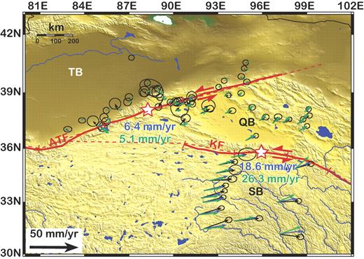 Reprocessed global positioning system surface velocities in northern Tibet including data from Bendick et al. (2000), Wang et al. (2001), and Zhang et al. (2004) (see Data Repository [see footnote 1] for details of analysis). Locations of stars along Altyn Tagh fault and Kunlun fault denote locations at which we present slip rates along these faults in Figure 2. Red ticks along the Altyn Tagh fault and Kunlun fault denote boundaries of rupturing segments defined in earthquake-cycle model. Dashed red lines show model segment geometries of Altyn Tagh fault and Kunlun fault; those faults that bound blocks to the east are poorly defined, and so we assume for simplicity that they do not appreciably influence the interseismic strain field. TB, QB, and SB denote locations of rotating spherical caps that represent Tarim block, Qaidam block, and Songpan block, respectively. Blue and green velocity vectors denote best-fitting model velocities expected late in the earthquake cycle (t/T, time since the most recent earthquake relative to the recurrence interval, = 0.9) for 20-km-thick elastic crust with relaxation time (τ) of 200 and 10 yr (corresponding to viscosities of 80 and 4 1018 Pa s), respectively, assuming that earthquakes occur every 300 yr on Altyn Tagh fault and Kunlun fault. Latter scenario approximates low viscosities inferred by Ryder et al. (2007) directly following 1997 Manyi earthquakes. Inferred effective viscosities tended to increase following that earthquake; here we show low-viscosity case to emphasize effect of low viscosities on the velocity field. Blue and green slip rates along Altyn Tagh fault and Kunlun fault correspond to each of the best-fit models described above.