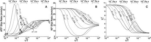 Best-fit slip rates for three-dimensional, two-layer model. A: Altyn Tagh fault (ATF). B: Kunlun fault (KF). Viscosity ranges shown on top of each panel were computed by assuming recurrence times along these faults between 300 and 1000 yr. C: Reduced chi-square misfit statistic for predicted and observed geodetic data. Solid lines in each panel show the case for which H = 10 km; dashed lines show H = 20 km. Letters in A are referenced to model velocities and residuals shown in Figure DR1 (see footnote 1).