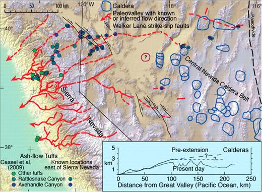 Cassel et al. (2009) determined ∂D of hydration water in volcanic glass from 31–28 Ma old ash-flow tuffs in the Sierra Nevada and westernmost Basin and Range. Their data indicate that the Sierra Nevada near Lake Tahoe was ~2800 m high at the time, consistent with early (Late Cretaceous–early Cenozoic) uplift. The tuffs erupted from calderas in central Nevada and flowed down an extensive paleoriver system that drained to the Pacific Ocean, which was in the Great Valley at the time (Faulds et al., 2005; Garside et al., 2005). The Sierra Nevada was the western flank of a high plateau, the Nevadaplano of DeCelles (2004), in what is now the Great Basin. Cassel et al.'s data also suggest topography flattened abruptly across what is now the Sierra Nevada–Basin and Range boundary (short dashed line in topographic profile), which suggests much of the plateau was at a similar, 2800 m, elevation. If elevation rose even gently eastward (long dashed line), the plateau could have been significantly higher.