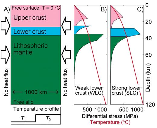 Stress Strength Relationship In The Lithosphere During Continental