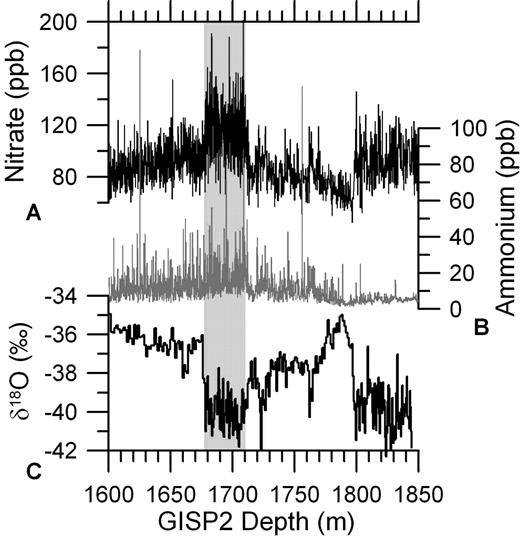 Nitrate (A), ammonium (B), and δ18O (C) records from Greenland Ice Sheet Project 2 (GISP2) (Grootes et al., 1993; Mayewski et al., 1997). Gray bar denotes the Younger Dryas Cold Event.