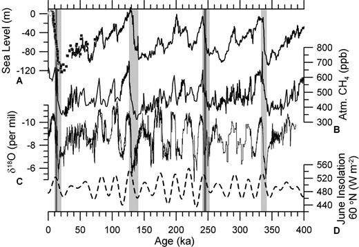 Sea level (symbols from Clark et al., 2009; line from Rohling et al., 2009). B: Atmospheric methane (CH4) (Petit et al., 1999). C: Chinese speleothem δ18O records of East Asian Monsoon (Cheng et al., 2009, and references therein). D: Boreal summer insolation (Berger and Loutre, 1991). Light gray bars denote deglaciations (terminations), while the two dark gray bars denote the Younger Dryas and the Younger Dryas-like event during termination III (i.e., decreased atmospheric methane and East Asian Monsoon (higher δ18O).