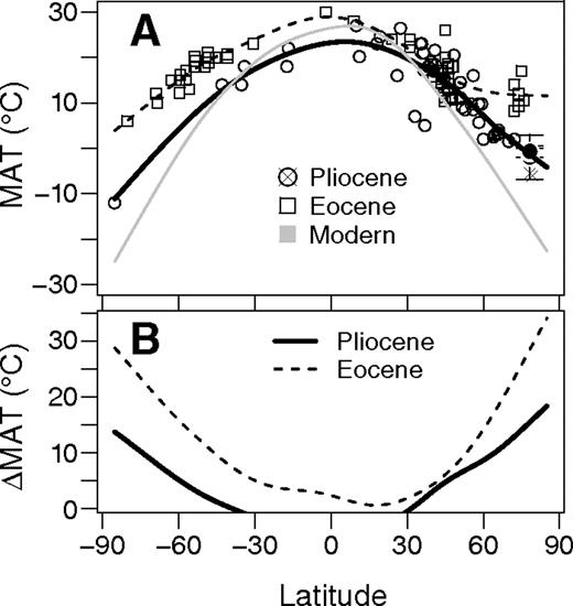 Pliocene temperature gradient in a global Cenozoic context. A: Gradients of mean annual temperature (MAT) are plotted for modern (gray line), Pliocene (black solid line), and early Eocene (black dashed line) by latitude. The three independent temperature estimates from this study are plotted as overlying filled black circles with standard error bars. Previous Pliocene MAT estimates from the Arctic (×) were not included when fitting the spline (see Table DR2 [see footnote 1]). B: Difference (ΔMAT) between modern MAT and Eocene (black dashed) and the Pliocene (black solid) are plotted for comparison.