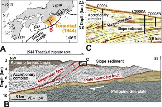 A: Tectonic setting of Nankai Trough subduction zone. Large earthquakes have occurred along Nankai Trough on several segments: Tokai (TK), Tonankai (TN), and Nankaido (ND). Orange shaded segment caused A.D. 1944 Tonankai earthquake. B: Cross section (red line in A). Two major fault systems, plate boundary and megasplay faults (after Park et al., 2002), are developed in this area (after Moore et al., 2007). C: Locations of core samples from Sites C0004 and C0008, taken from hanging wall and footwall, respectively.