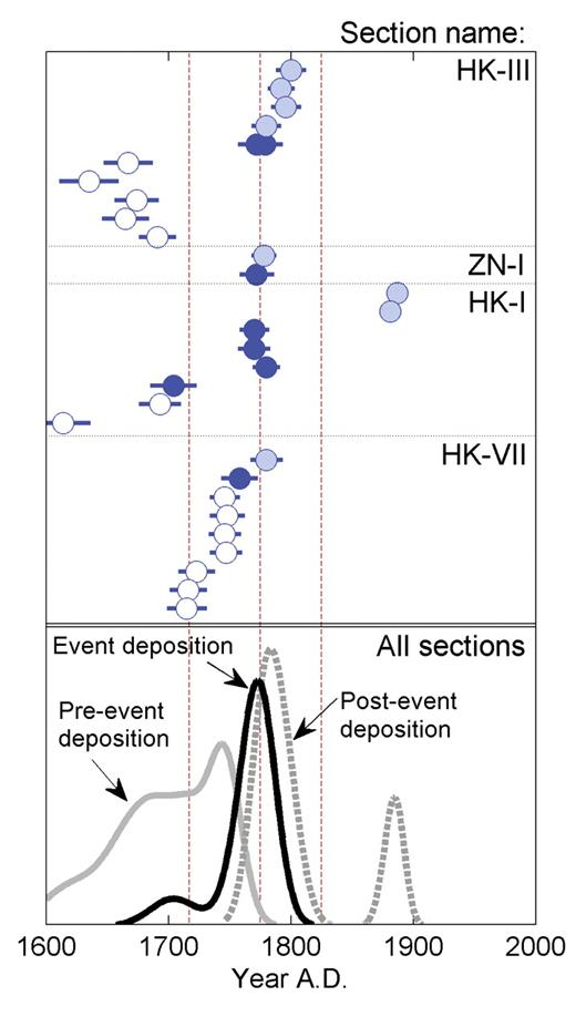 Optically stimulated luminescence (OSL) dating results. Upper panel: Each OSL age is plotted with its associated 1σ error term. Within each stratigraphic section (e.g., HK-III, ZN-I), samples are plotted in stratigraphic order. Open symbols—samples from below storm-surge unit; solid symbols—samples from within storm-surge unit; shaded symbols—samples from above storm surge unit. Lower panel: same OSL ages plotted as summed probability densities for pre-event, event, and post-event deposition. Dashed vertical lines indicate documented storm surges in A.D. 1717, 1775 and 1776, and 1825.