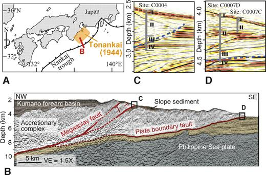 A: Map showing Integrated Ocean Drilling Program (IODP) NanTroSEIZE (Nankai Trough Seismogenic Zone Experiment) stage 1 and surface rupture of Tonankai earthquake (A.D. 1944; Mw = 8.1) off southwestern Japan. Red line in A shows location of seismic profile (Moore et al., 2007). B: Seismic profile. Squares show locations of detailed seismic images shown in C and D. C: Seismic profile through Site C0004 (after Moore et al., 2007). D: Seismic profile through Site C0007 (after Moore et al., 2007). Vertical gray lines show drill sites. Broken blue lines in C and D are megasplay fault and plate boundary frontal thrust, respectively. At Site C0007, lithostratigraphic units were determined from two drill holes. Vertical exaggeration (VE) is 1.5× (profile B) and 1.0× (profiles C and D).