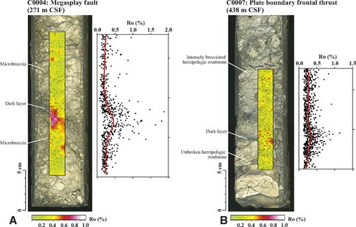 Measured vitrinite reflectance (Ro) distribution overlaid on photographs of slab core samples. CSF—core depth below seafloor. A: From megasplay fault. B: From frontal thrust. Black dots on core photographs indicate particles from which Ro was measured. Graph to right of each core shows Ro; distance is normalized to dark layer crossing core axis obliquely. Red lines show smoothed Ro curves. Near dark layers, Ro is much higher than in surrounding rock, but reflectance is uneven within high-reflectance zone.