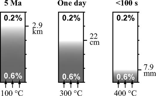 Relationship between heating duration, temperature, and thermal diffusive length to make same vitrinite reflectance. In case of high-temperature heating, vitrinite can mature quickly and consequent thermal diffusive length is narrow. Width of high heat zone provides clue to estimate heating duration.