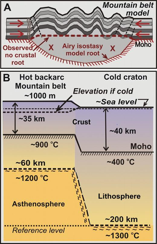 Why Is The North America Cordillera High Hot Backarcs Thermal