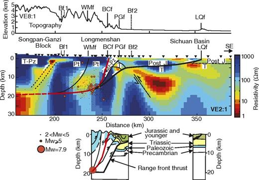 Detail of the resistivity model for L1, showing comparison with seismic reflection data of Hubbard and Shaw (2009). J—Jurassic; T—Triassic; Mz—Mesozoic; Pz—Paleozoic; Pt—Proterozoic. Abbreviation of faults as in Figure 1. Note the 2:1 vertical exaggeration (VE). Hypocenters taken from Zhu et al. (2008) and include events within 20 km of the profile. Depths are ±1 km. Topography is from the Shuttle Radar Topography Mission (SRTM) data set, and is plotted along the magnetotelluric profile.