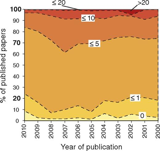 Cumulative percentage of papers published in a given year, for the period 2000 to 2010, versus the average number of times cited since publication (averaged over number of years since publication). This graph shows that <5% of papers have not yet been cited at all. Approximately 10–15% have been cited on average once per year, a rate that could be attributed to self citation by the authors themselves. Most papers (50–60%) have been cited on average between 1 and 5 times per year. Approximately 20% of the papers published have been cited on average between 5 and 10 times per year, while <10% have been cited >10 times per year (see Fig. 2). Variations between years, particularly for more recent years (e.g., 2009–2010) could be due to natural variability, the shorter time window of averaging, or the effect of the launch of Nature Geoscience in 2008.