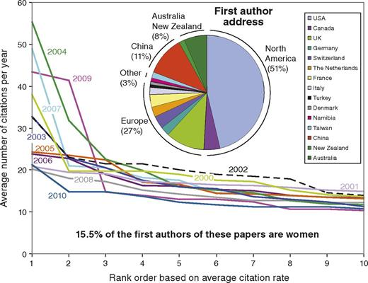 Average number of citations since publication (averaged over number of years since publication) versus the rank order of the top ten most highly cited Geology papers in the period 2000–2010. Pie chart indicates the country where the first author resided when the paper was published. Note that 15.5% of the first authors of these 110 papers are women; i.e., a gender ratio of 6.5:1. This graph shows that there are typically two or three papers published in each year that attract exceptional citation rates of >>10–20 citations per year on average. In the time window 2000–2010, two of these highly influential papers were first-authored by the same person: Marin Clark. This graph also shows that papers that make it into the top 10 are typically cited at least 12–15 times per year. An attempt to analyse these papers for subject area proved futile, as many of them are strongly interdisciplinary, and the titles speak for themselves.