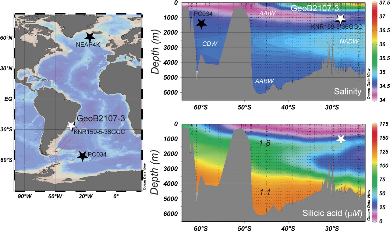 Abrupt changes in high latitude nutrient supply to the atlantic view largedownload slide fandeluxe Images