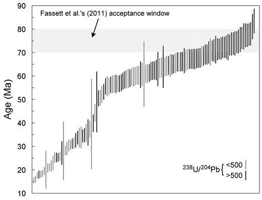 U/Pb ages from Fassett et al. (2011) of control bone 22799-D. Similar to Fassett et al.'s figure 3B, except that all samples are plotted. Note the lack of any discontinuity at the 70 Ma cutoff imposed by Fassett et al.