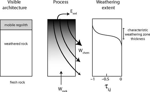 Three views of Earth's surface: the visible architecture of the weathered profile, a schematic of the processes and fluxes involved, and weathering extent depicted with a plot of a mineral depletion profile.