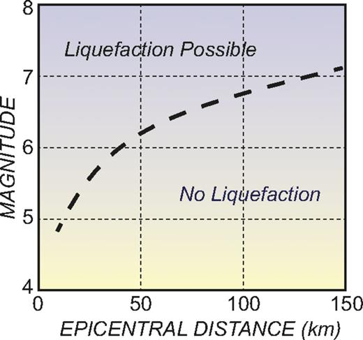 Approximate limit for liquefaction structures in magnitude-distance space. Modified from Galli (2000).