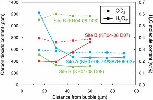 Distribution of CO2 and H2O molecules (H2Om) in glass parts around bubbles. Dashed and solid lines represent CO2 and H2Om contents, respectively.