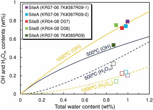 Water speciation in glassy basalts. Solid and open symbols represent hydroxyl (OH) and H2O molecule (H2Om) contents, respectively. Solid and dashed curves represent OH and H2Om contents, respectively, at equilibrium at temperatures of 500 °C and 1000 °C (Lesne et al., 2011).