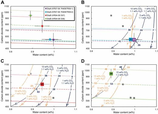 CO2 and H2O contents of glassy basalts and degassing paths during magma ascent. A: CO2 versus H2O content in glassy basalts. Solid, long-dashed, and short-dashed curves indicate solubilities at 1200 °C of CO2 and H2O at pressures of 100, 150, and 200 MPa, respectively. Colors differentiate samples of different chemical composition (see Table DR1 [see footnote 1]). Error bars show one standard deviation. B–D: Evolution of CO2 and H2O contents during magma ascent for site A (B), site B sample KR04-08 D07 (C), and site B sample KR04-08 D08 (D). Because degassing paths for the two samples from site A were very similar, the path for only one sample (KR07-06 7K#387R09-01) is shown. Numbers annotated on data points indicate measured vesicularity (vol%). Solid curves represent degassing paths for magmas with different initial CO2 and H2O contents. Degassing paths of magmas with initial H2O contents of 1.0 wt% and 1.1 wt% are shown by orange and dark-blue curves, respectively; thinner line weights represent higher CO2 contents. Numbers annotated at intersections of solubility curves with degassing paths represent magma vesicularity, calculated assuming equilibrium and closed-system degassing.