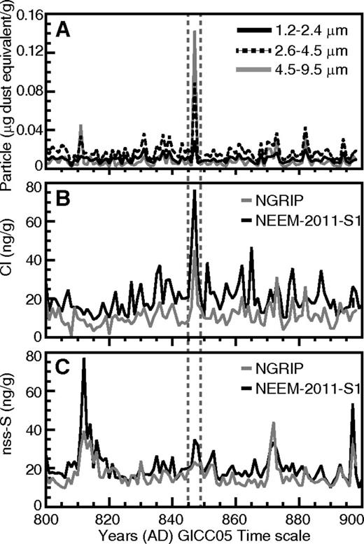 Particulate, Cl, and S data from the North Greenland Ice Core Project (NGRIP) and North Greenland Eemian Ice Drilling sample NEEM-2011-S1. A: White River Ash east (WRAe)/AD860B form a distinct peak in the particulate data from NGRIP, showing that continuous flow particle counting can assist in pinpointing the location of tephra within an ice core. The largest diameter measured was 9.5 μm, which corresponds to the highest peak, differentiating it from nonvolcanic dust deposited on the Greenland Ice Sheet that rarely has a mean diameter of >2 μm (e.g., Ruth et al., 2003). B: HCl dominates the acidity loading. C: Volcanic H2SO4 deposition was low and limited to the NEEM-2011-S1 site (nss—non-sea salt). The rise in H2SO4 is slightly delayed compared to Cl, although both peak at similar times. All data are presented on the Greenland Ice Core Chronology 2005 (GICC05) time scale (Vinther et al., 2006).