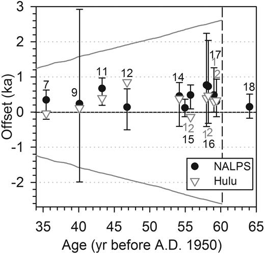 Difference in timing between the northern Alps (NALPS) (this study), Greenland (Svensson et al., 2008; Wolff et al., 2010), and Hulu, China (Wang et al., 2001) records for the onset of Dansgaard-Oeschger (DO) events. The age of the event in the Greenland Ice Core Chronology 2005 modelext (GICC05modelext) chronology is plotted along the x-axis, while the offsets with NALPS (filled circles) or Hulu (triangles) are on the y-axis. 95% uncertainty is given for the NALPS chronology, but is not available for each modeled age in the Hulu chronology. Positive values mean the onset of an event is older in the NALPS or Hulu chronology than in Greenland, and vice versa. The maximum counting error (MCE) of the GICC05modelext chronology (Svensson et al., 2008; Wolff et al., 2010) is shown as two solid gray lines. Dashed vertical line represents the end of the MCE. Numbers denote DO events.