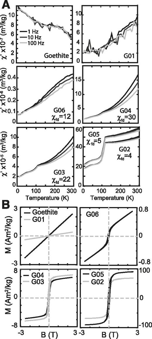 Goethite as a potential source of magnetic nanoparticles in a low temperature in phase magnetic susceptibility for nanogoethite fandeluxe Images