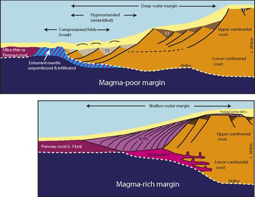 Schematic structure of hyperextended (magma-poor) and magma-rich passive margins.