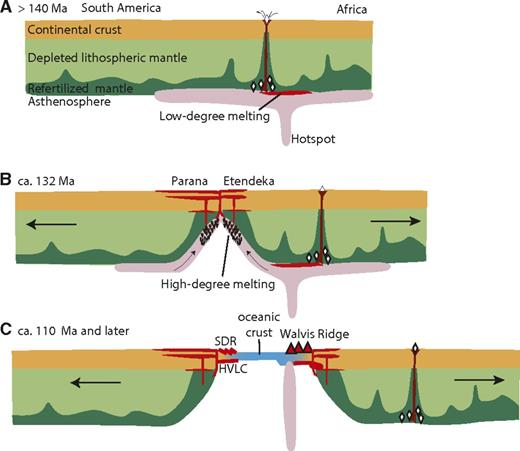 Sketch of the proposed breakup model. A: The hotspot existed prior to the rifting and formed low-degree melts at the hotspot location. Lithospheric structure focused intrusions venting to the surface and marking the hotspot trail by kimberlites. B: Changing plate boundary forces (Jokat et al., 2003) stretched the lithosphere and initiated rifting. Decompression melting at the thinned areas generated large volumes of melt, which formed the large flood basalt provinces. The following onset of seafloor spreading was characterized by excessive melt extraction building the volcanic margins. C: Further plate movement over the hotspot formed the Walvis Ridge. HVLC—high-velocity lower crustal body; SDR—seaward dipping reflectors.