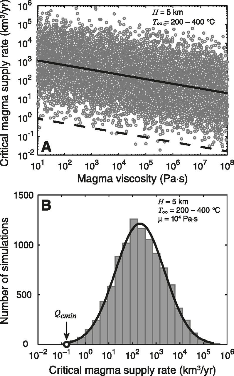 Rates Of Magma Transfer In The Crust Insights Into Magma Reservoir