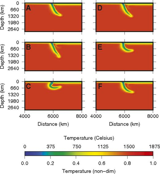 Why Cold Slabs Stagnate In The Transition Zone Geology