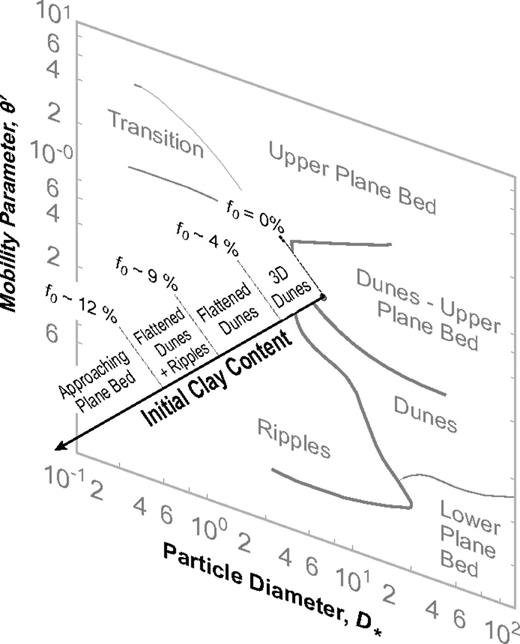 Sticky Stuff Redefining Bedform Prediction In Modern And Ancient
