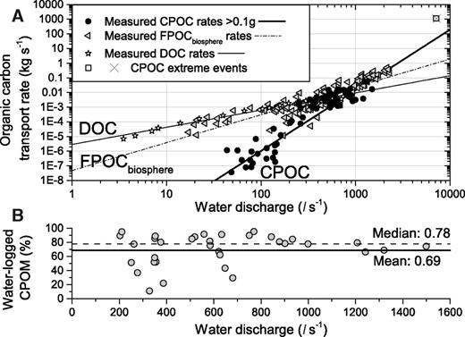 A: Coarse particulate organic carbon (CPOC) transport rate (kg C s–1) as a function of water discharge (L s–1) for the Erlenbach study catchment, Switzerland. Also shown are published measurements of dissolved organic carbon (DOC) (Hagedorn et al., 2000) and fine biospheric particulate organic carbon (FPOCbiosphere) transfer (Smith et al., 2013). Data are fit with power law rating curves for CPOC (thick solid line, exponent β = 4.14 ± 0.19), FPOCbiosphere (dashed line, β = 1.90 ± 0.10), and DOC (fine solid line, β = 1.17 ± 0.04). CPOC data from extreme events in A.D. 1995 and 2010 (box, cross) support the rating curve fit. B: Percent of water-logged coarse particulate organic matter (CPOM) at the time of collection. Mean (69%) and median (78%) of 35 basket samples are indicated by the solid and the dashed line, respectively. Low values at water discharges <600 L s–1 arose from autumn samples with small absolute mass consisting mainly of fresh leaves. Summed over all samples, water-logged CPOM contributed 76% to the total dry mass.