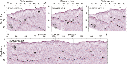 Depth-converted seismic reflection sections. The deformation front is at 0 km on each of the three dip profiles (SUMD07, SUMD09, SUMD14); the black arrow shows the intersection of strike profile SUMD30. VE—vertical exaggeration. Dotted lines show the top of the oceanic basement; M is the seabed multiple.
