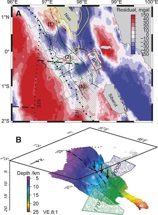 A: Residual gravity anomaly after removing the signature of bathymetry from satellite gravity (Sandwell et al., 2013) using effective density contrast of 850 kg/m3; red shows mass excess and blue shows mass deficit. Black contours show depth to top of subducting plate from multichannel seismic reflection data; dashed lines are 1 km intervals and heavy lines are 5 km intervals; green dots show picks. Yellow contours show A.D. 2005 coseismic slip (Hsu et al., 2006); red box indicates the 1935 earthquake fault plane (Natawidjaja et al., 2004). 1–3—residual gravity highs (see text); 97E, IFZ—97E and Investigator fracture zones. B: Three-dimensional perspective view of the top of oceanic basement with 2005 coseismic slip (Hsu et al., 2006) and the estimated 1797 rupture (Natawidjaja et al., 2006); note that both rupture regions continue outside this figure. The basement high that stopped the 2005 rupture is shown by the arrows. VE—vertical exaggeration.