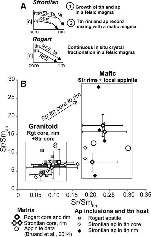 Diagram showing petrogenetic processes and discriminating the nature of the magma (felsic versus mafic) using Sr/Sm ratios in apatite (ap) inclusions and host titanites (ttn). For comparison, apatite and titanite average compositions from the matrix have also been reported (error bars are 1σ; Bruand et al., 2014; Table DR2; see footnote 1). REE—rare earth element; Rgt—Rogart pluton; Str—Strontian pluton.