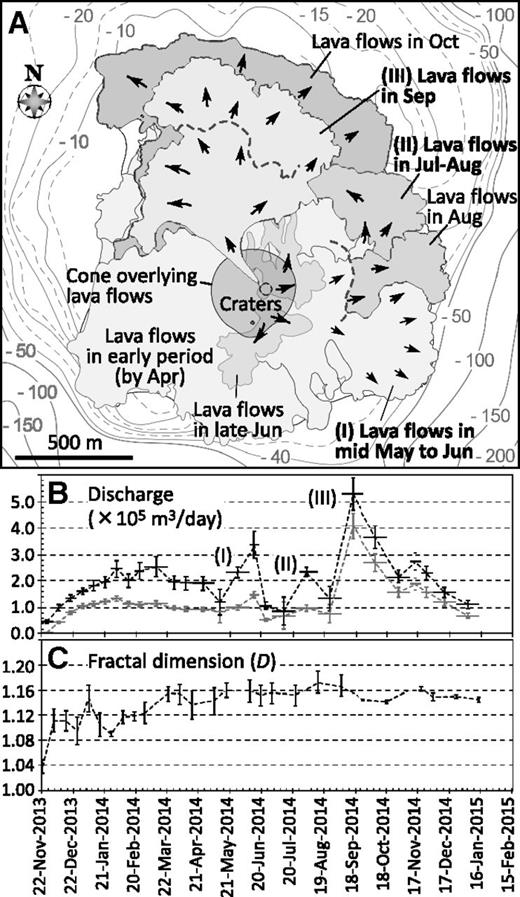 A: Evolution of Nishinoshima, Japan, from May to October 2014, based on TerraSAR-X satellite images. Lava lobes I, II, and III correspond to periods of peak lava discharge as shown in B. Black arrows indicate flow directions. Dashed lines indicate earlier lobe front. B: Temporal variation of discharge rate of newly formed part. Black dots and error bars show total values; gray ones represent data above sea level. C: Temporal variation of fractal dimension of lava-flow margins.