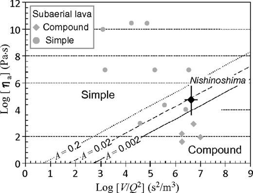 Relationship between V/Q2 (V is volume, Q is discharge rate), ηa (apparent viscosity), and morphological characteristics of lava flows, with criteria for compound lava flows deduced from theory of Blake and Bruno (2000). Solid line indicates criterion with A = 0.002 (A is a constant expressed as σc2s2κ/gρ, where σc is crust strength at flow margin, g is gravitational acceleration, ρ is density of lava, κ is lava's thermal diffusivity, and s is non-dimensional coefficient) for subaerial lava flows plotted as gray symbols (Blake and Bruno, 2000). Broken and dotted lines indicate criteria with A = 0.02 and A = 0.2, respectively, for lava flows with enhanced cooling effects such as flows that come in contact with water (this study). Black diamond with error bars represents estimate of Nishinoshima lava flows.